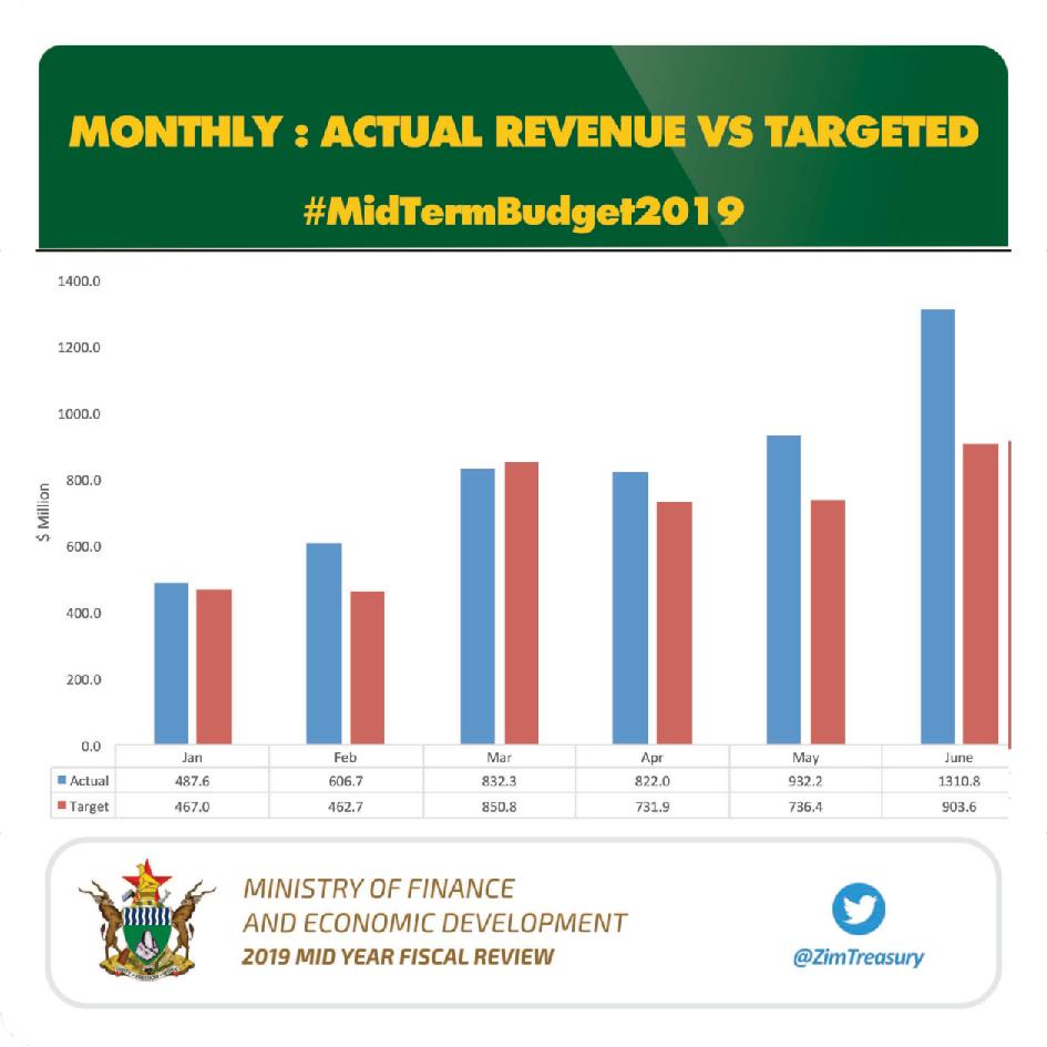 Finance-2019-Mid-Year-Fiscal-Review-page-001
