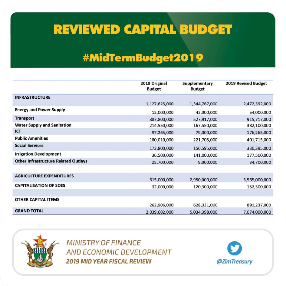 Finance-2019-Mid-Year-Fiscal-Review-page-007