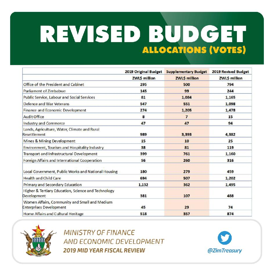 Finance-2019-Mid-Year-Fiscal-Review-page-009