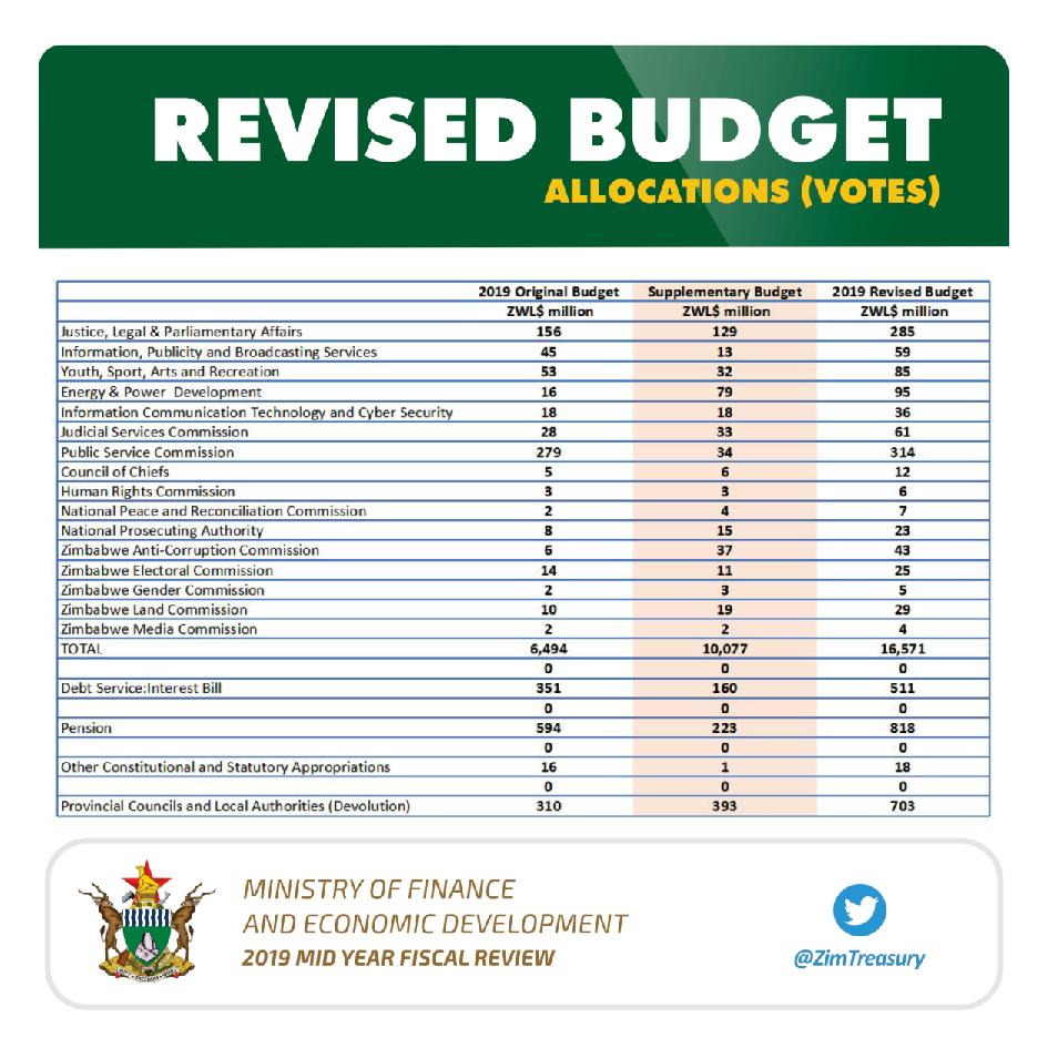 Finance-2019-Mid-Year-Fiscal-Review-page-010