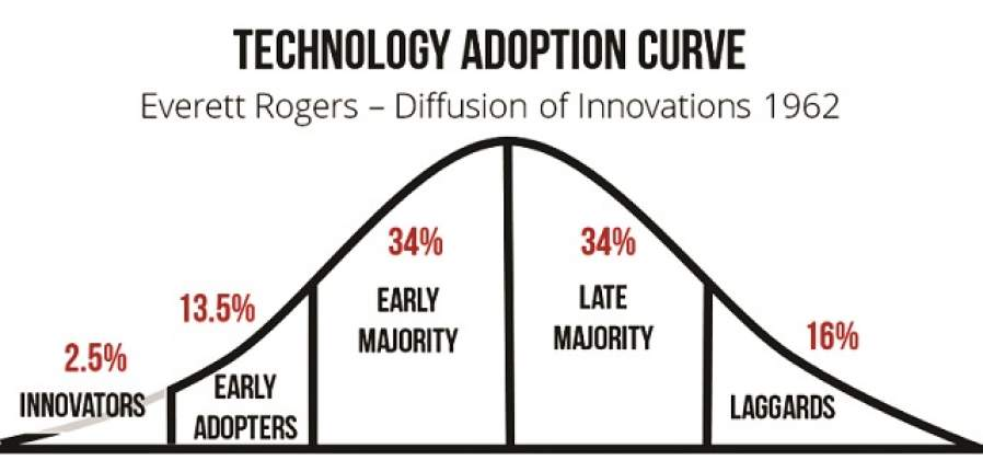 Disruptive technology - the cycle of adopting new technology
