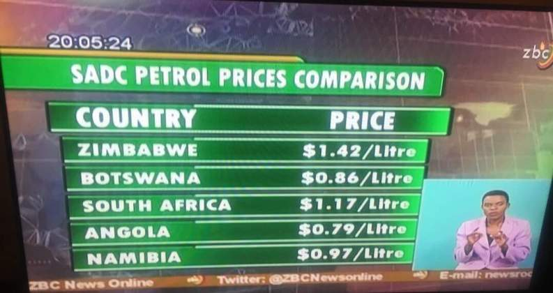 Petrol Prices Fall In Zimbabwe Bulawayo24 News